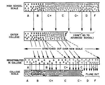 Fig. 2. Grade redistribution from high school to college